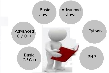 Best programming and project tutor in guwahati quest academy a programming language is a formal constructed language designed to communicate instructions to a machine particularly a computer ccuart Image collections